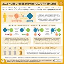 Image result for nobel prize for immunotherapy